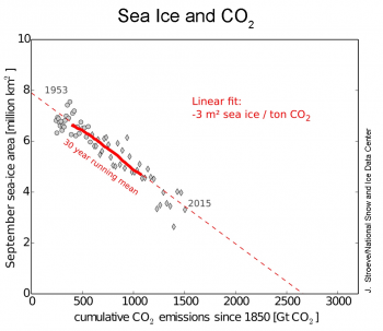 sea ice and co2 plot