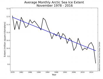 Arctic heatwave Monthly_ice_11_NH-350x270