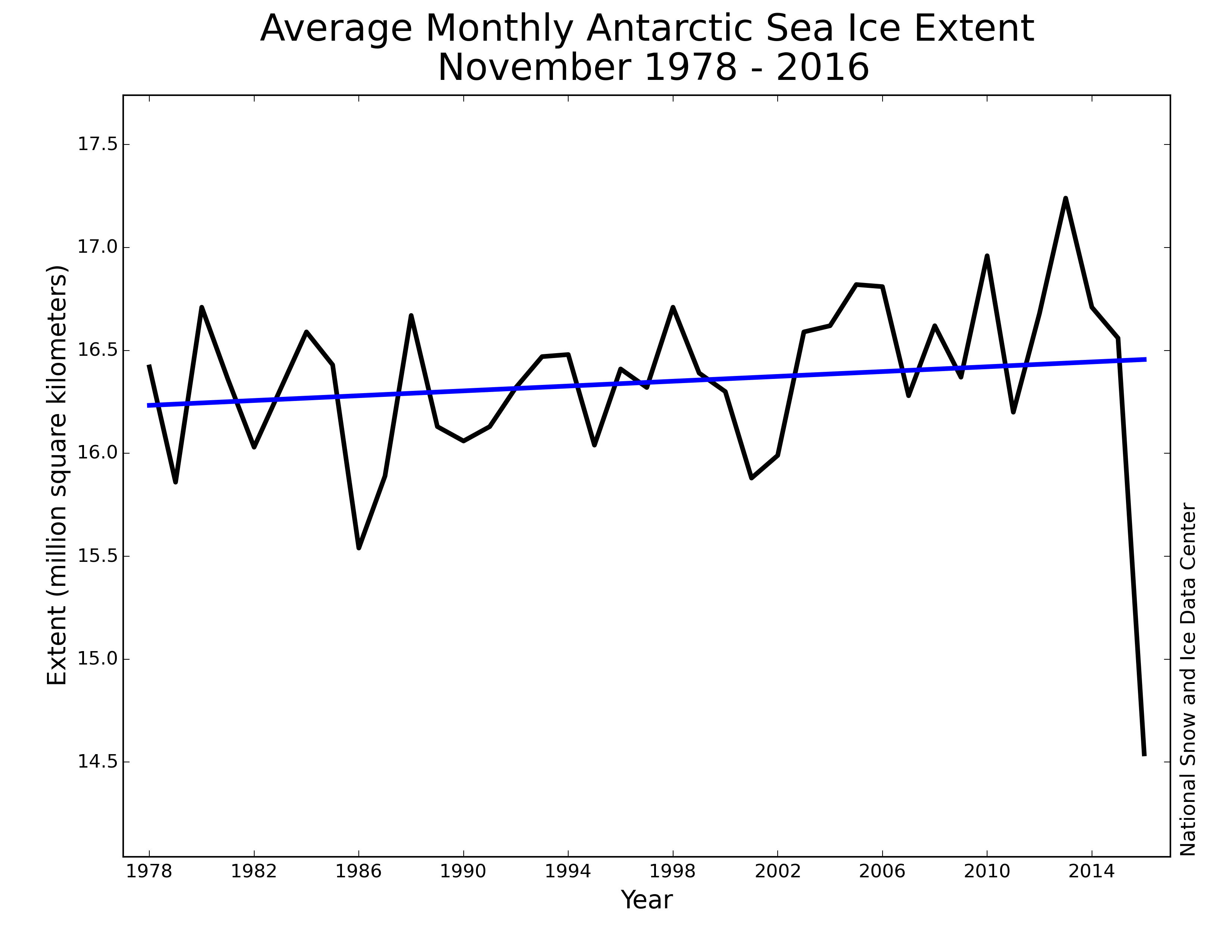 Image result for antarctic ice chart