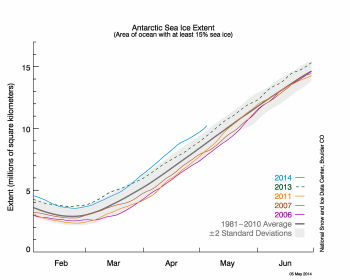 Antarctic ice extent graph