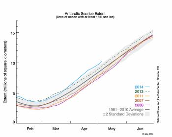 Antarctic ice extent graph