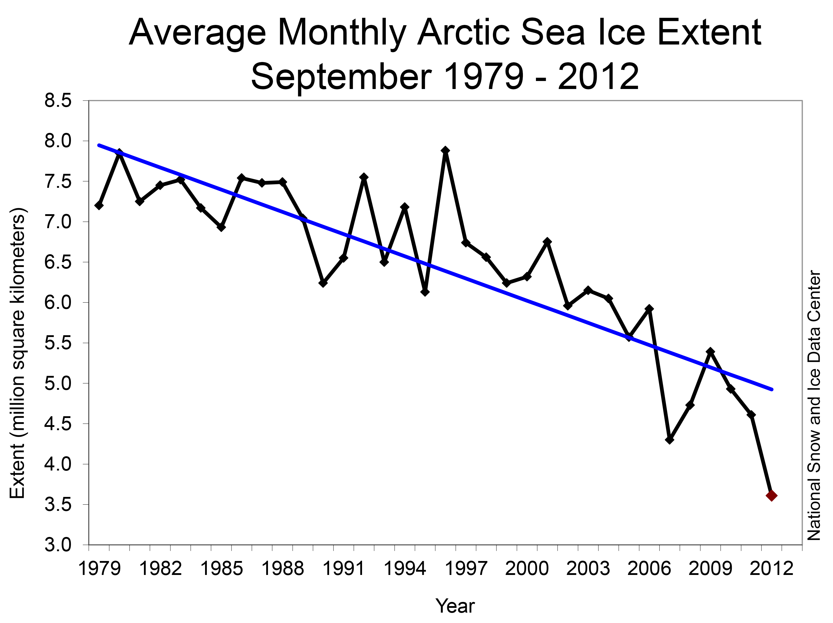 Average Monthly Arctic Sea Ice Extent Sep 1979-2012