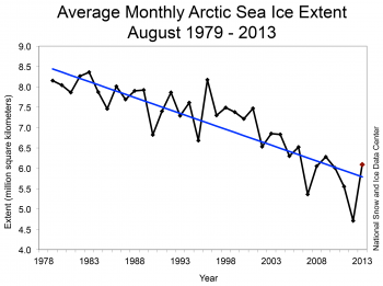Figure 3. Monthly June ice extent for 1979 to 201X shows a decline of X.X% per decade.||Credit: National Snow and Ice Data Center |High-resolution image