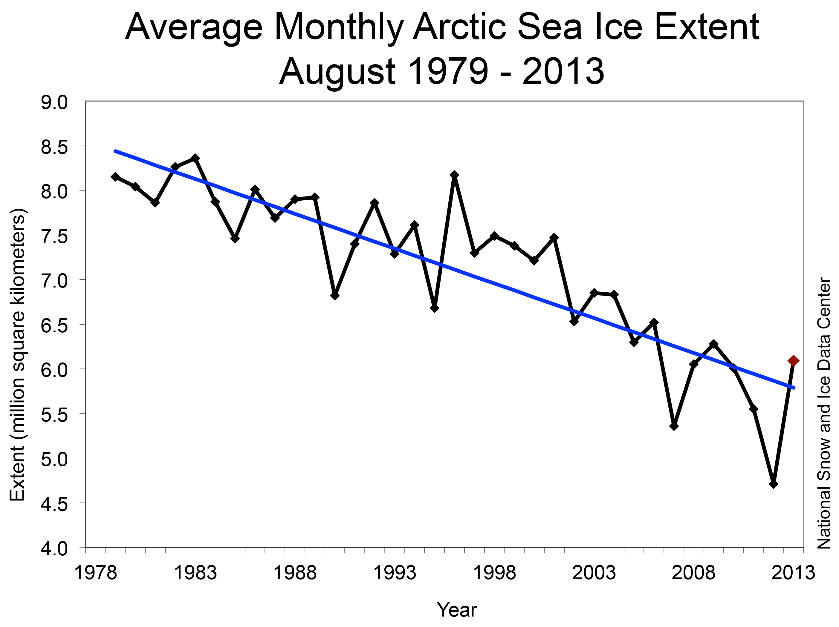 August Arctic sea ice extent. Source: NSIDC.