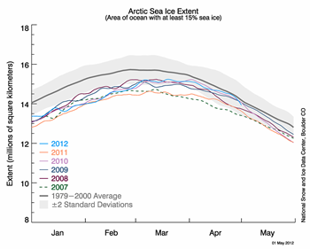 Graph showing press release claimed by climate deniers is misleading and false.