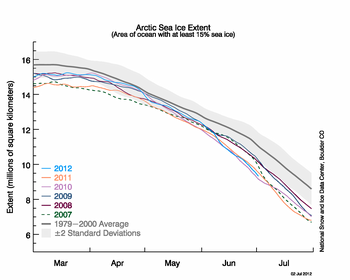 graph of sea ice extents