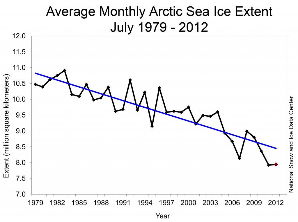 Figure 3. Monthly June ice extent for 1979 to 2012 shows a decline of 7.1% per decade.||Credit: National Snow and Ice Data Center |{a href=http://nsidc.org/arcticseaicenews/?attachment_id=2089}High-resolution image{/a}