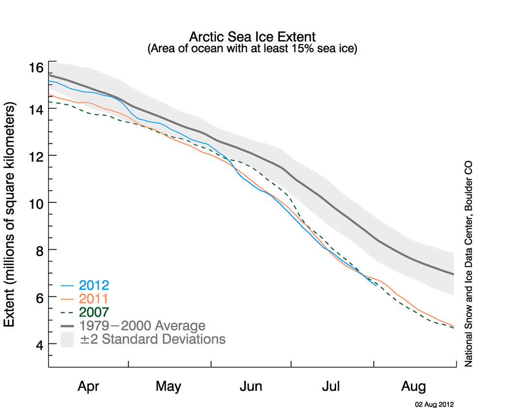 Figure 2. The graph above shows Arctic sea ice extent as of August 2, 2012, along with daily ice extent data for the 2011 and for 2007, the record low year. 2012 is shown in blue, 2011 in orange, and 2007 in green. The gray area around the average line shows the two standard deviation range of the data. {a href=http://nsidc.org/data/seaice_index}Sea Ice Index{/a} data.||Credit: National Snow and Ice Data Center|{a href=http://nsidc.org/arcticseaicenews/?attachment_id=2105}High-resolution image{/a}|