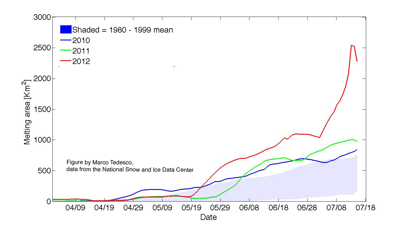 Figure 6. This figure shows the daily, cumulative area of the Greenland ice sheet showing surface melt for 2012, 2011, 2010 and for the 1980 to 1999 mean. While melt was unusually extensive through May and June of 2012, the melt area increased rapidly in early July in response to an unusually warm weather event. ||Credit: National Snow and Ice Data Center courtesy Marco Tedesco, CUNY |{a href=http://nsidc.org/arcticseaicenews/2010/08/a-most-interesting-arctic-summer/figure6-2/}High-resolution image{/a}|