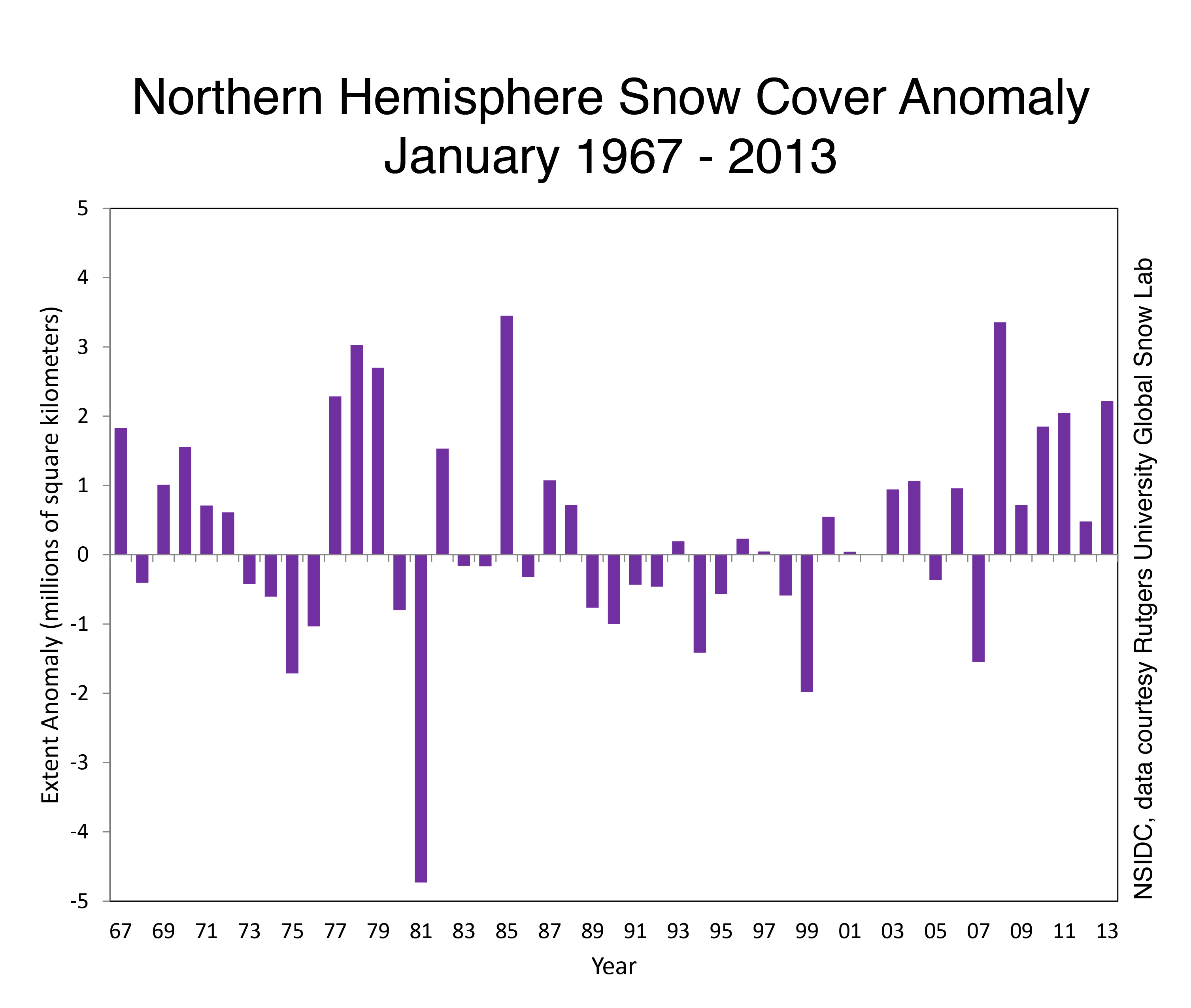 Snow Cover Arctic Sea Ice News And Analysis - Snow cover map usa