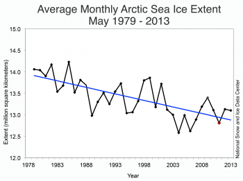 Figure 3. Monthly May ice extent for 1979 to 2013 shows a decline of 2.24% per decade.||Credit: National Snow and Ice Data Center |High-resolution image