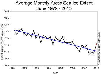 Monthly June ice extent