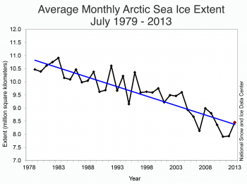 Figure 3. Monthly July ice extent for 1979 to 2013 shows a decline of 7.14% per decade relative to the 1981 to 2010 average.||Credit: National Snow and Ice Data Center|High-resolution image