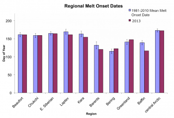 Figure 5. The graph above compares melt onset dates for sectors of the Arctic Ocean. ||Credit: National Snow and Ice Data Center| High-resolution image
