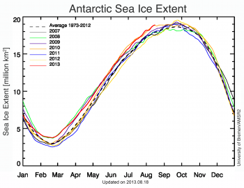 Figure 6. Antarctic daily sea ice extents for 2013, 2010, 2007, and the 1981 to 2010 mean for the past few months. Sea Ice Index data.||Credit: University of Bremen/AMSR2|High-resolution image