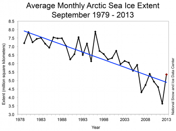 Figure 3. Monthly September ice extent for 1979 to 2013 shows a decline of X.X% per decade.||Credit: National Snow and Ice Data Center |High-resolution image