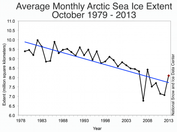 Figure 3. Monthly October ice extent for 1979 to 2013 shows a decline of –7.1%  per decade relative to the 1981 to 2010 average.||Credit: National Snow and Ice Data Center|  High-resolution image