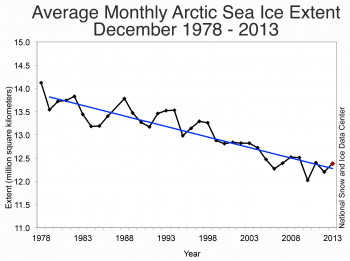 Figure 3. Monthly December ice extent for 1978 to 2013 shows a decline of X.X% per decade relative to the 1981 to 2010 average.||Credit: National Snow and Ice Data Center|  High-resolution image