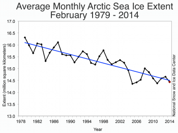 Figure 3. Monthly February ice extent for 1979 to 2014 shows a decline of -3.0% per decade per decade relative to the 1981 to 2010 average.||Credit: National Snow and Ice Data Center|  High-resolution image