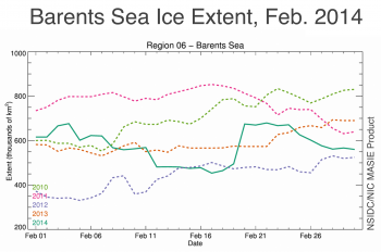 Figure 4a. Barents Sea ice extent during February from the NSIDC Multisensor Analyzed Sea Ice Extent (MASIE) for the years 2010 through 2014. MASIE is produced daily by the U.S. National Ice Center based on human analysis of a variety of available satellite imagery.||Credit: National Snow and Ice Data Center and the National Ice Center|  High-resolution image
