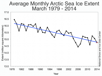 Figure 3. Monthly March ice extent for 1979 to 2014 shows a decline of X.X% per decade relative to the 1981 to 2010 average.||Credit: National Snow and Ice Data Center|  High-resolution image