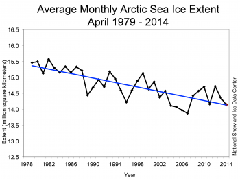 sea ice trend graph