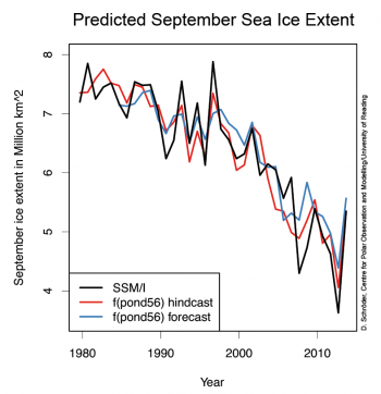 graph of sea ice prediction