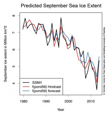 graph of sea ice prediction