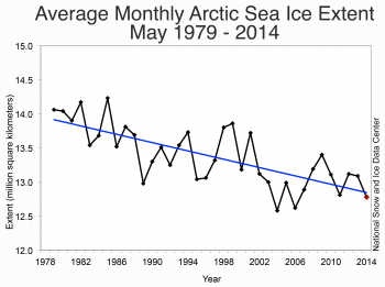 Figure 3. Monthly May ice extent for 1979 to 2014 shows a decline of -2.3% per decade relative to the 1981 to 2010 average.||Credit: National Snow and Ice Data Center|  High-resolution image