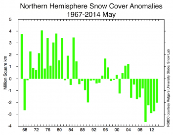 Figure 4b. This graphs shows snow cover extent anomaly in the Northern Hemisphere for May from 1967 to 2014. The anomaly is relative to the 1971 to 2000 average.||Credit: National Snow and Ice Data Center, courtesy Rutgers University Global Snow Lab|  High-resolution image