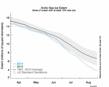 Arctic sea ice extent as of July 15, 2014