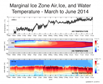 Figure 6. Air temperature (top), ice temperature and thickness (middle), and water temperature (bottom) from the U.S. Navy's Office of Naval Research (ONR) Marginal Ice Zone project ice mass balance buoys for March to June 2014. ||Credit: U.S. Navy's Office of Naval Research (ONR) Marginal Ice Zone project | High-resolution image