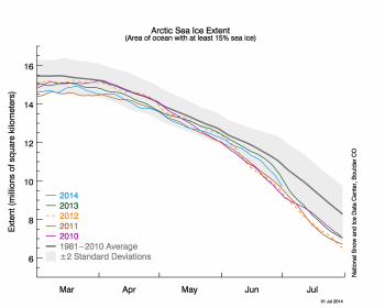 sea ice graph