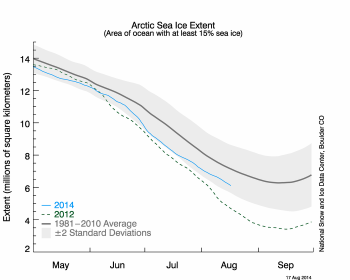 Arctic sea ice extent timeline