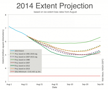 projections of ice extent