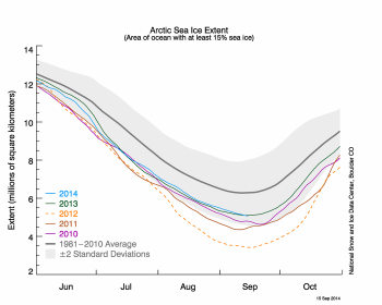 Figure 2. The graph above shows Arctic sea ice extent as of September 15, 2014, along with daily ice extent data for four previous years. 2014 is shown in blue, 2013 in green, 2012 in orange, 2011 in brown, and 2010 in purple. The 1981 to 2010 average is in dark gray.  Sea Ice Index  data.||Credit: National Snow and Ice Data Center|  High-resolution image