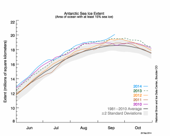 Figure 5. The graph above shows Antarctic sea ice extent as of September 20, 2014, along with daily ice extent data for four previous years. 2014 is shown in blue, 2013 in green, 2012 in orange, 2011 in brown, and 2010 in purple. The 1981 to 2010 average is in dark gray. The gray area around the average line shows the two standard deviation range of the data. Sea Ice Index data.||Credit: National Snow and Ice Data Center|High-resolution image