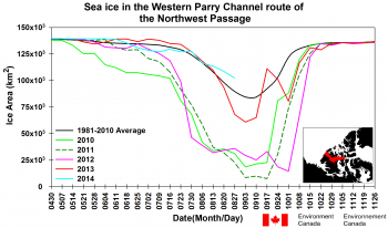 graph of sea ice in Northwest Passage