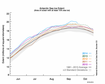 antarctic sea ice extent graph