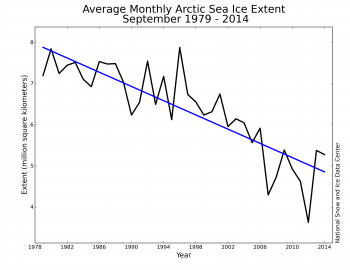 ice extent trend graph