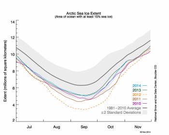 Figure 2. The graph above shows Arctic sea ice extent as of November 3, 2014, along with daily ice extent data for four previous years. 2014 is shown in blue, 2013 in green, 2012 in orange, 2011 in brown, and 2010 in purple. The 1981 to 2010 average is in dark gray. The gray area around the average line shows the two standard deviation range of the data.  Sea Ice Index  data.||Credit: National Snow and Ice Data Center|  High-resolution image