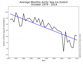 Figure 3. Monthly October ice extent for 1979 to 2014 shows a decline of -6.9% per decade relative to the 1981 to 2010 average.||Credit: National Snow and Ice Data Center|  High-resolution image
