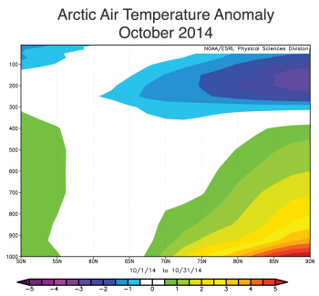 Figure 4. This figure shows Arctic air temperature anomalies for October 2014 in degrees Celsius. The Y axis shows geopotential height. ||Credit: NOAA/ESRL Physical Sciences Division|  High-resolution image
