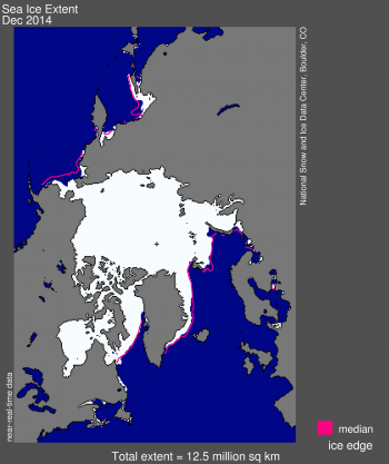 Figure 1. Arctic sea ice extent for December 2014 was 12.52 million square kilometers (4.83 million square miles). The magenta line shows the 1981 to 2010 median extent for that month. The black cross indicates the geographic North Pole.  Sea Ice Index data. About the data||Credit: National Snow and Ice Data Center|High-resolution image