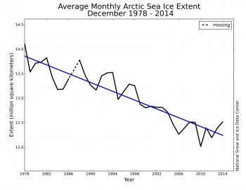 Figure 3. Monthly December ice extent for 1979 to 2014 shows a decline of -3.4% per decade relative to the 1981 to 2010 average. The dashed line indicates a period of missing data from December 2, 1987 through January 12, 1988. ||Credit: National Snow and Ice Data Center|  High-resolution image