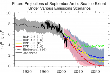 Figure 4. This graph shows future projections of September sea ice extent under various future greenhouse gas emission levels. Limiting the warming in 2100 to about 1 to 2 degrees Celsius (2 to 4 degrees Fahrenheit) under the RCP2.6 emission scenario would help to stabilize ice conditions at levels seen today. The RCP8.5 emission scenario (warming by about 4 degrees Celsius 0r 7 degrees Fahrenheit by the end of this century) would result in a seasonally ice-free Arctic by the end of this century.||Credit: Julienne Stroeve|  High-resolution image