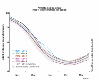 Antarctic sea ice extent as of 2/2/2015