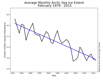 Figure 3. Monthly February ice extent for 1979 to 2015 shows a decline of 2.9% per decade relative to the 1981 to 2010 average.