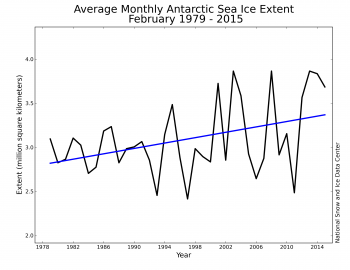 Figure 6b. Monthly Antarctic February ice extent for 1979 to 2015 shows a trend of 5.0% per decade relative to the 1981 to 2010 average.