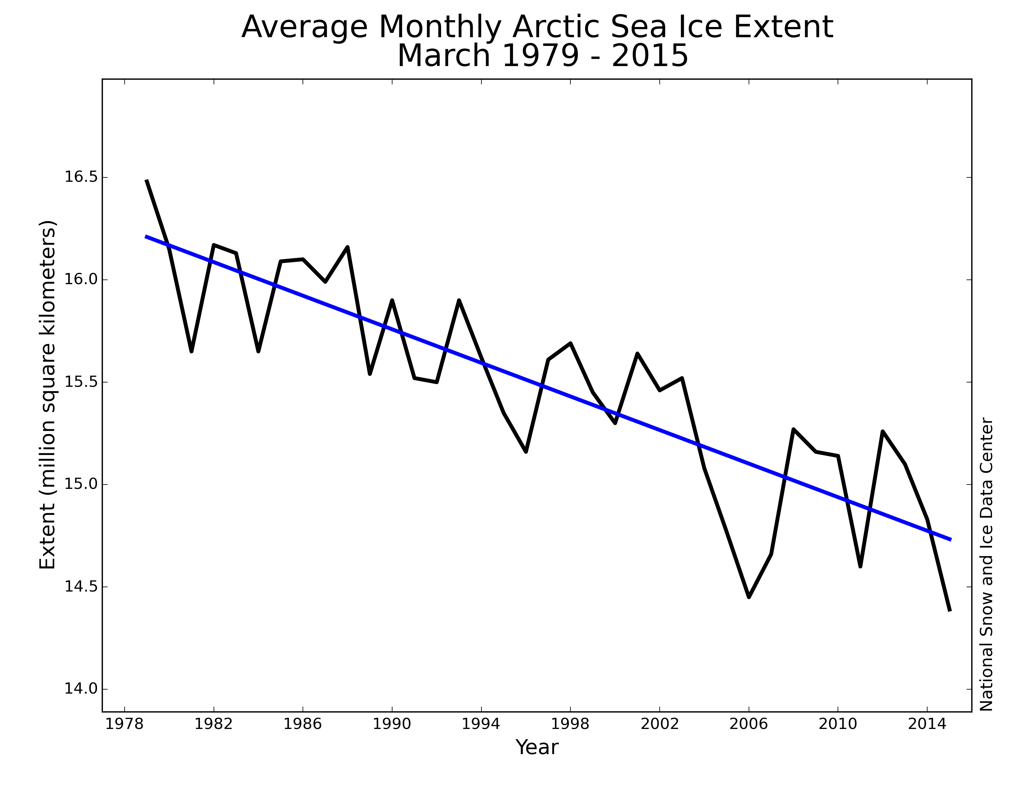 Bombshell scripps says arctic sea ice may return forecasts of bombshell scripps says arctic sea ice may return forecasts of loss based on oversimplified arguments watts up with that nvjuhfo Image collections